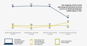 Usos de internet a la hora de viajar (estudio realizado por Expedia).