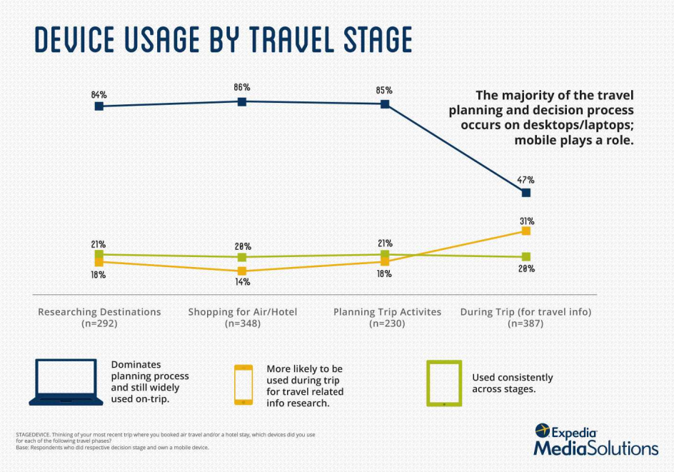 Device usage by travel stage. | AEHCOS