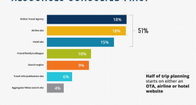 Usos de internet a la hora de viajar – Parte 2 (estudio realizado por Expedia).