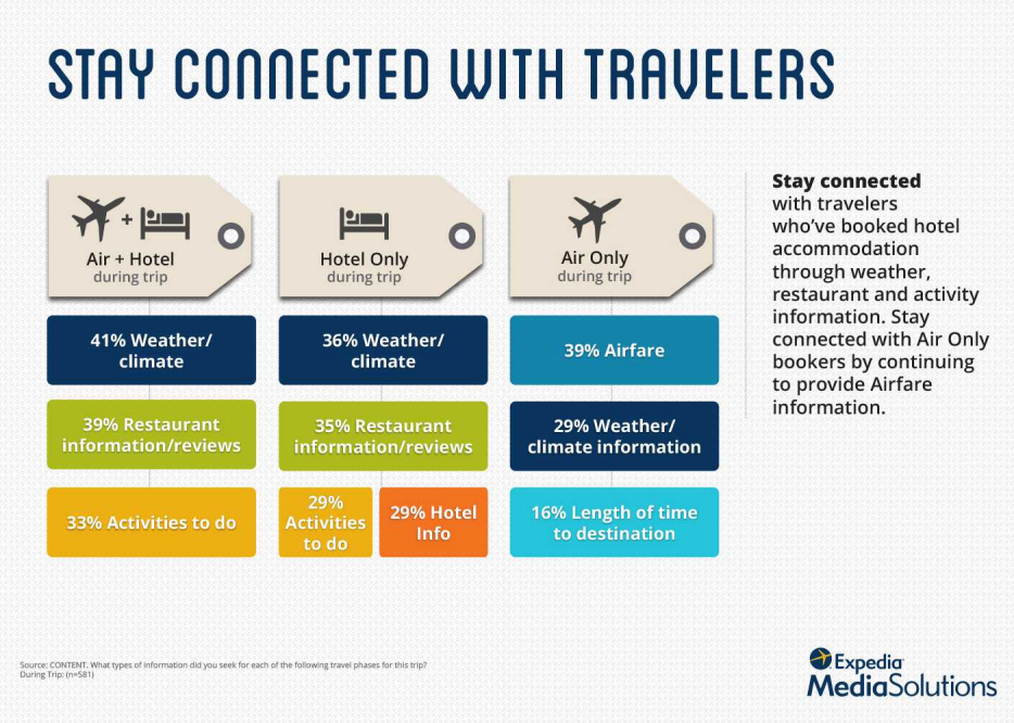 connected-travelers-aehcos-expedia