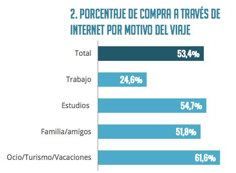 motivos-viaje-hoteles-reservas-internet