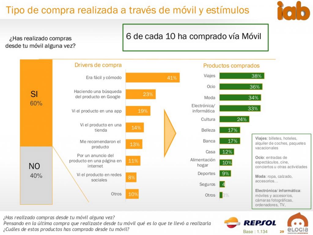 compra-hoteles-moviles-turismo